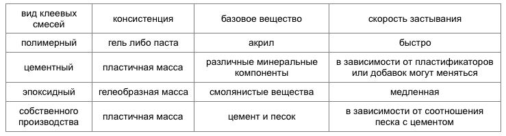 Разновидности строительного клея