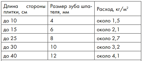 Пример расхода клея для плитки